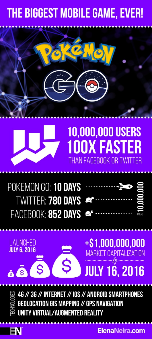 Pokemon-GO-Infographic-ElenaNeira-1.jpg