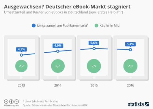 infografik_5540_ebooks_in_deutschland_umsatz_und_kaeufer_n