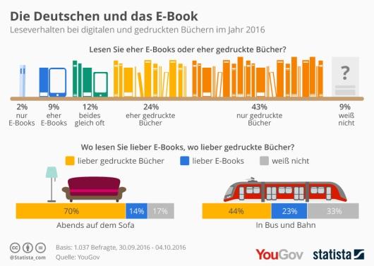 infografik_6118_e_book_oder_gedrucktes_buch_n